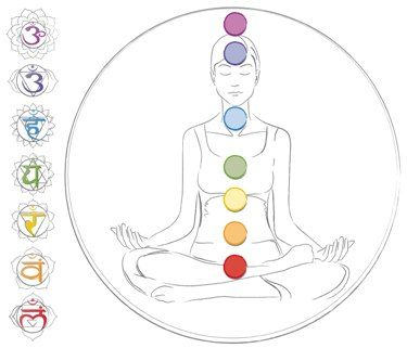 Photo Credit: http://www.mindbodygreen.com/0-91/The-7-Chakras-for-Beginners.html